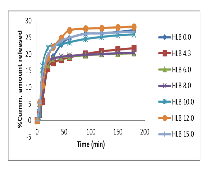 Release Profile of Ibuprofen suppositories prepared using Witepsol® H15  with mixed surfactants and different HLBs